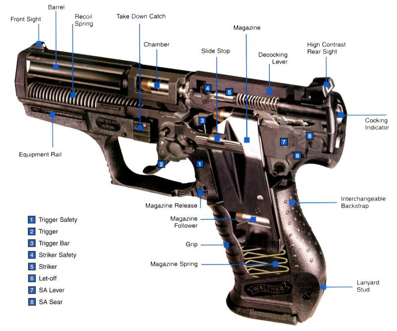 army-guns
